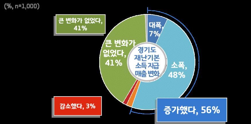 2. 경기도 재난기본소득 지급 이후 매출 변화.png