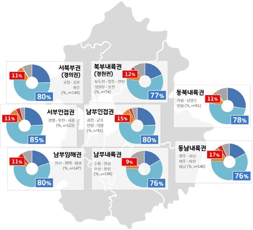 [크기변환]4. 민선7기 2주년 도정평가 (권역별 비교).jpg